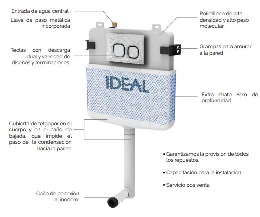 Deposito Ideal de Embutir Linea Suma II 8000